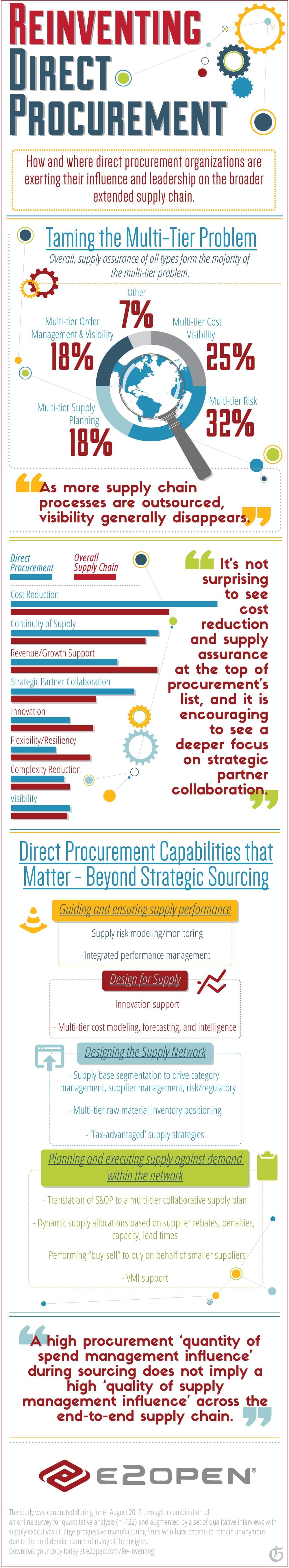 E2open - Reinventing Direct Procurement