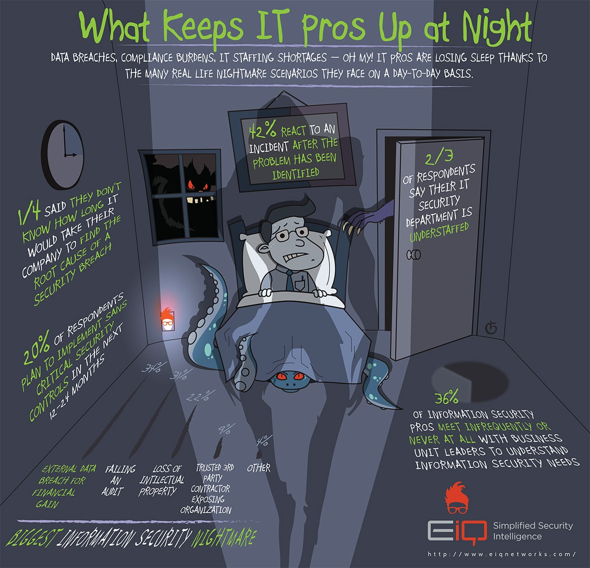 EiQ - What Keeps IT Pros Up at Night