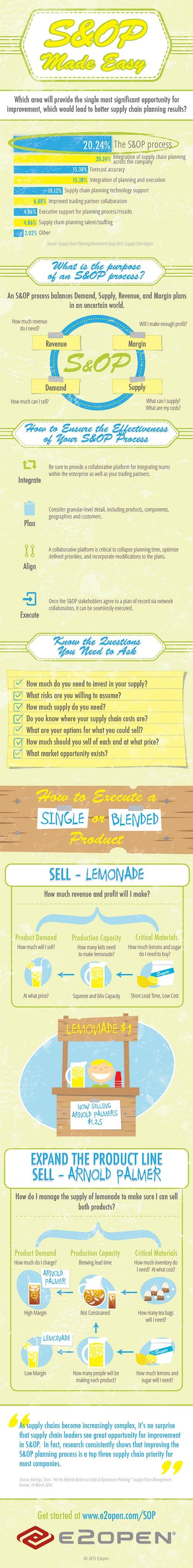 E2open - S&OP Made Easy (Lemonade Stand)